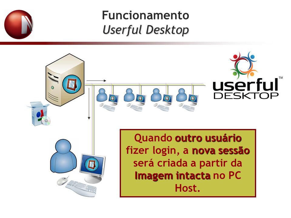 Funcionamento Userful Desktop
