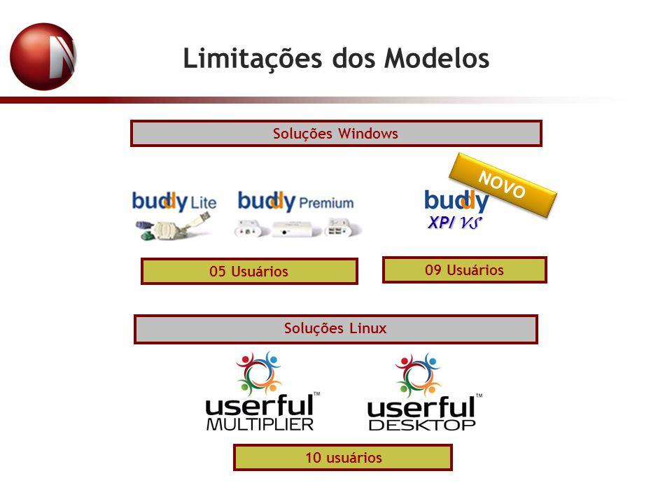 Limitações dos Modelos