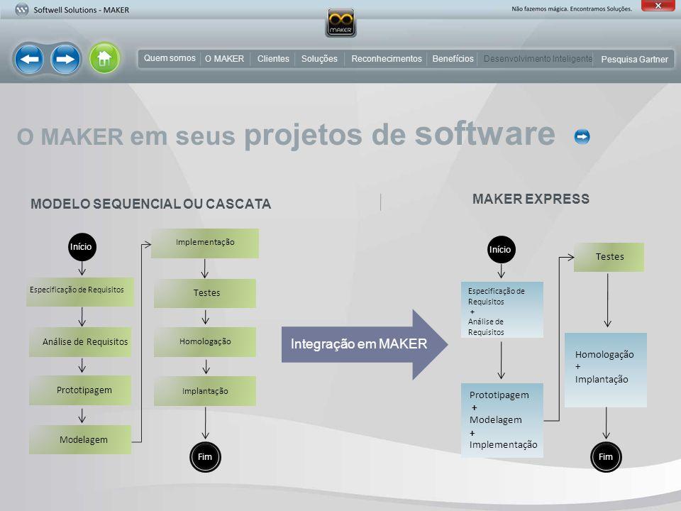O MAKER em seus projetos de software