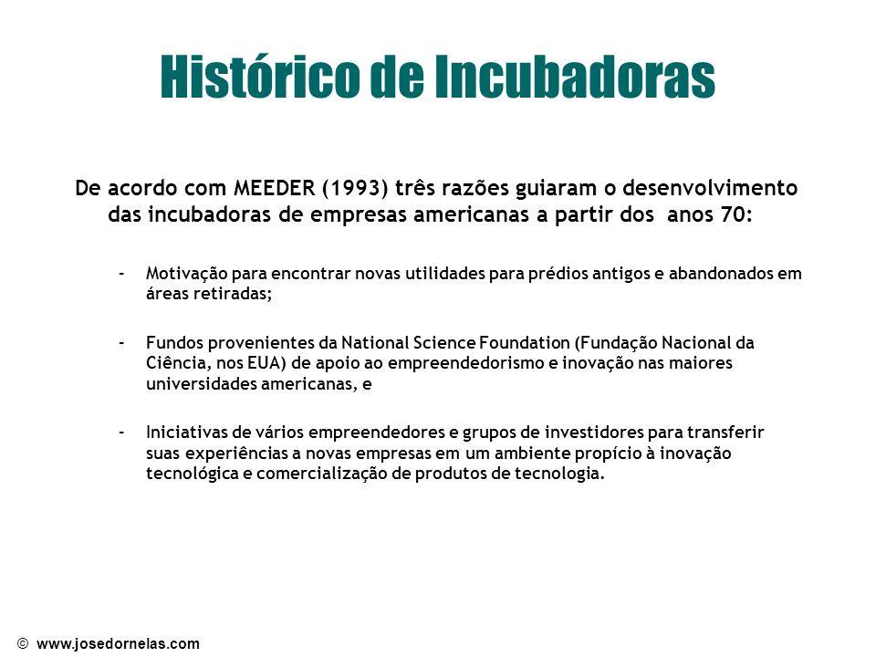 Histórico de Incubadoras
