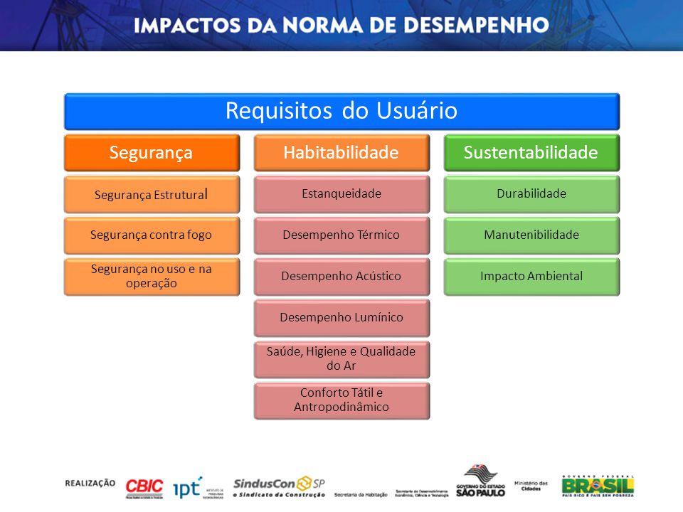 Requisitos do Usuário Exigências do Usuário Segurança Habitabilidade