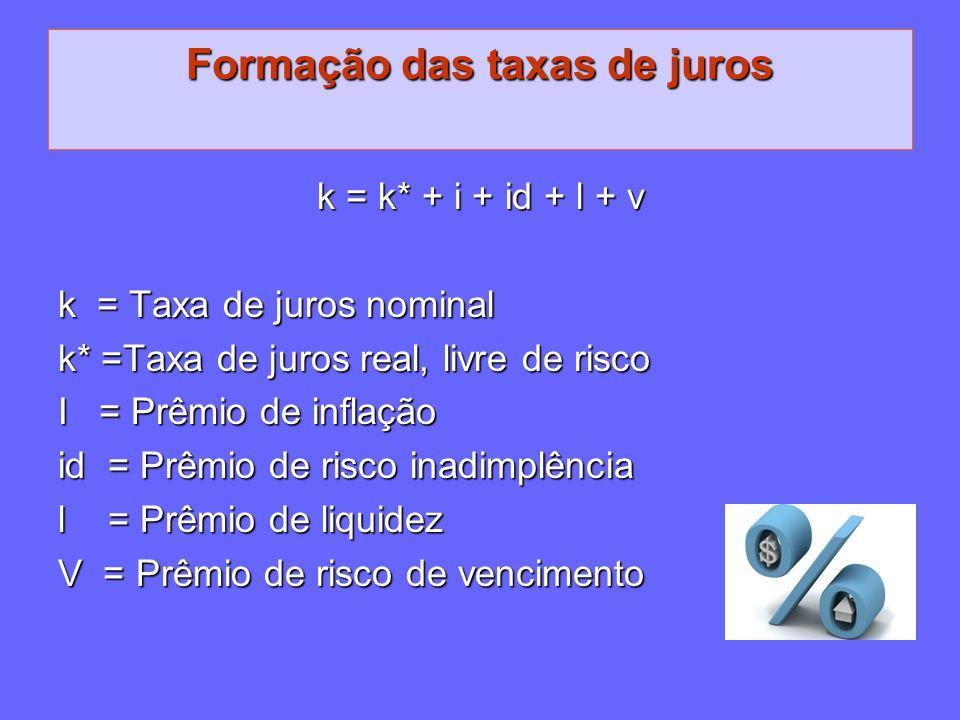 Formação das taxas de juros