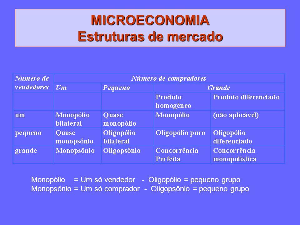 MICROECONOMIA Estruturas de mercado