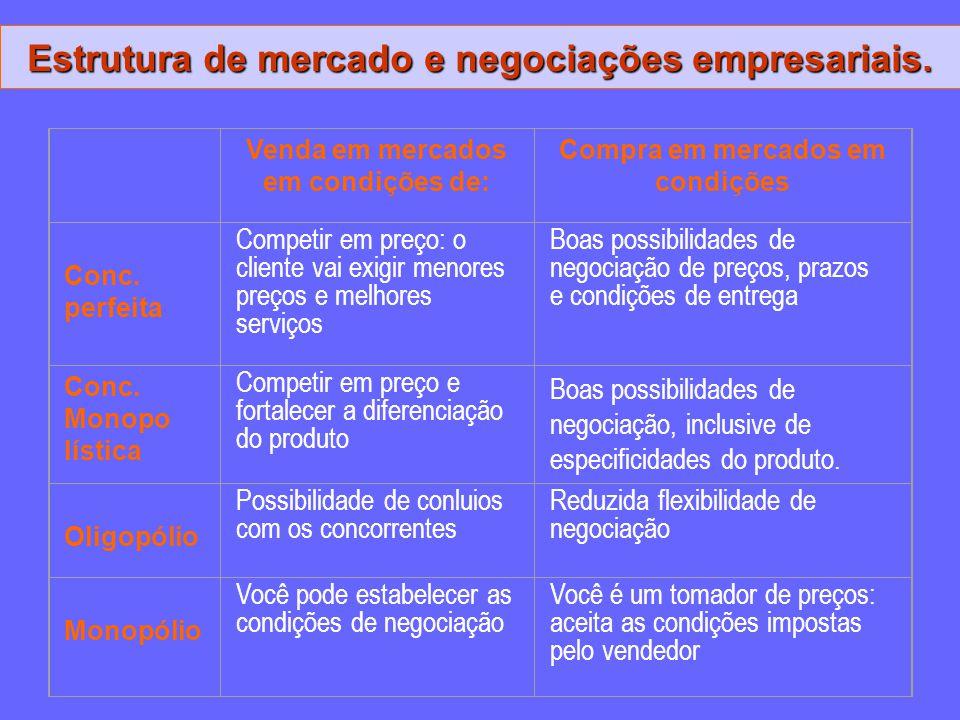 Estrutura de mercado e negociações empresariais.