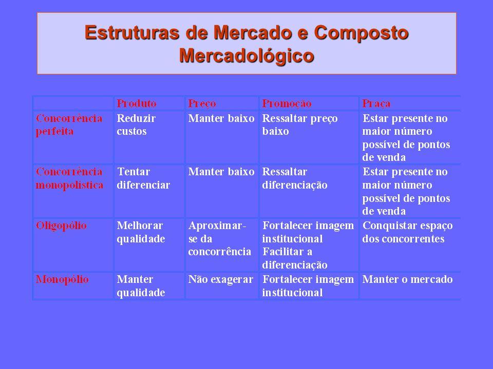 Estruturas de Mercado e Composto Mercadológico