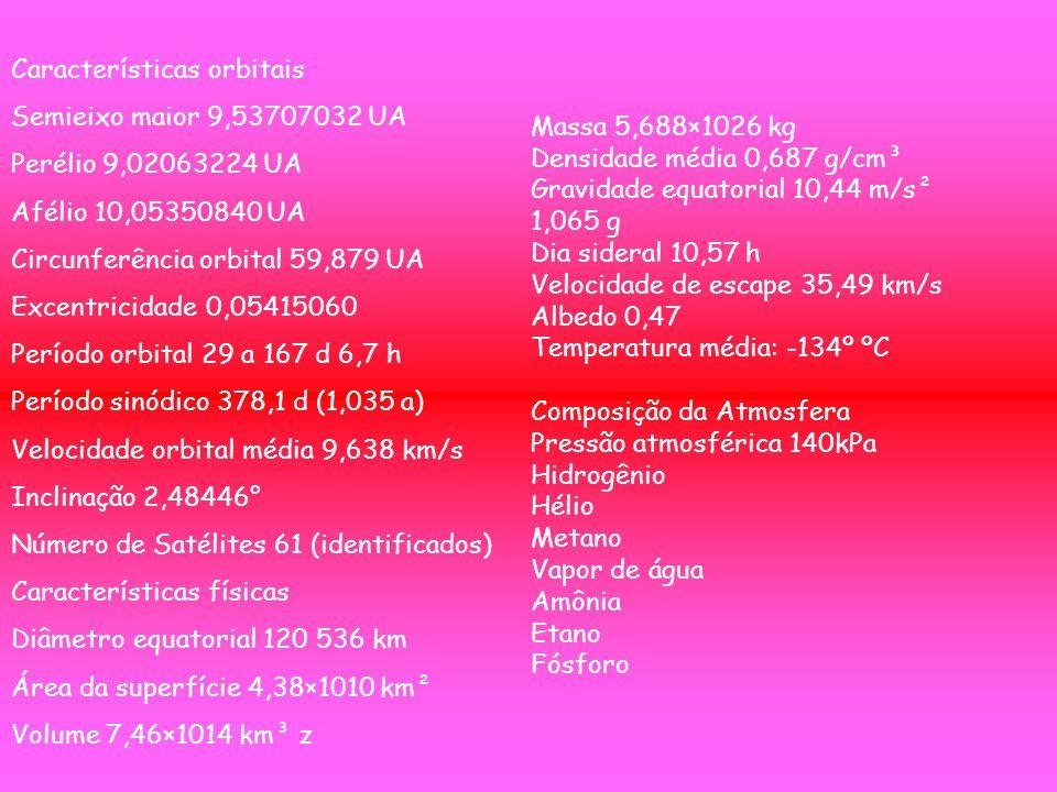 Características orbitais