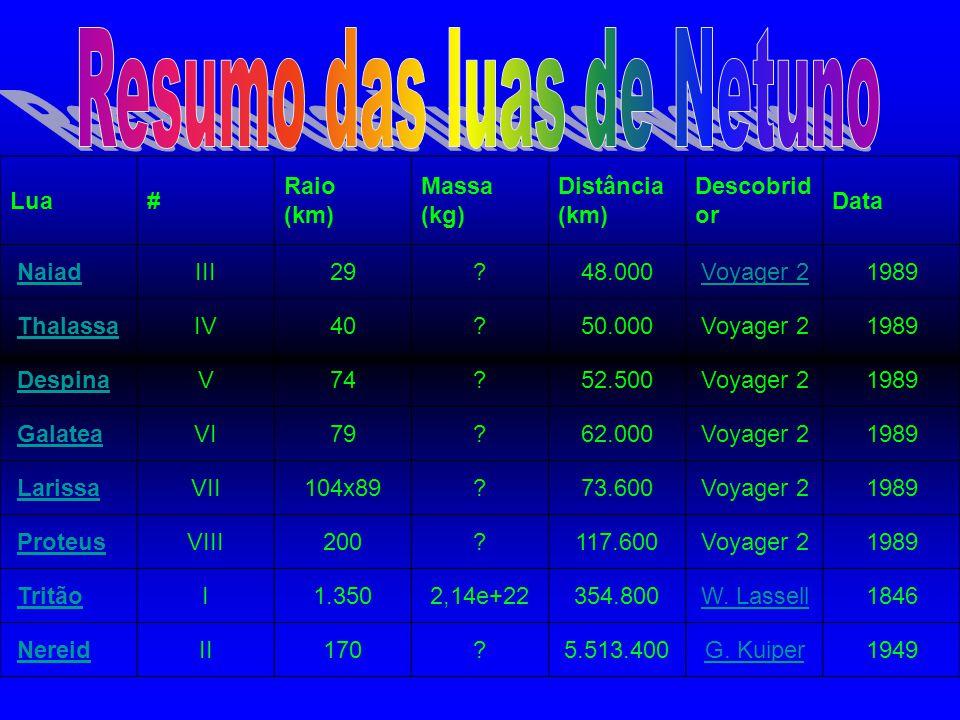 Resumo das luas de Netuno