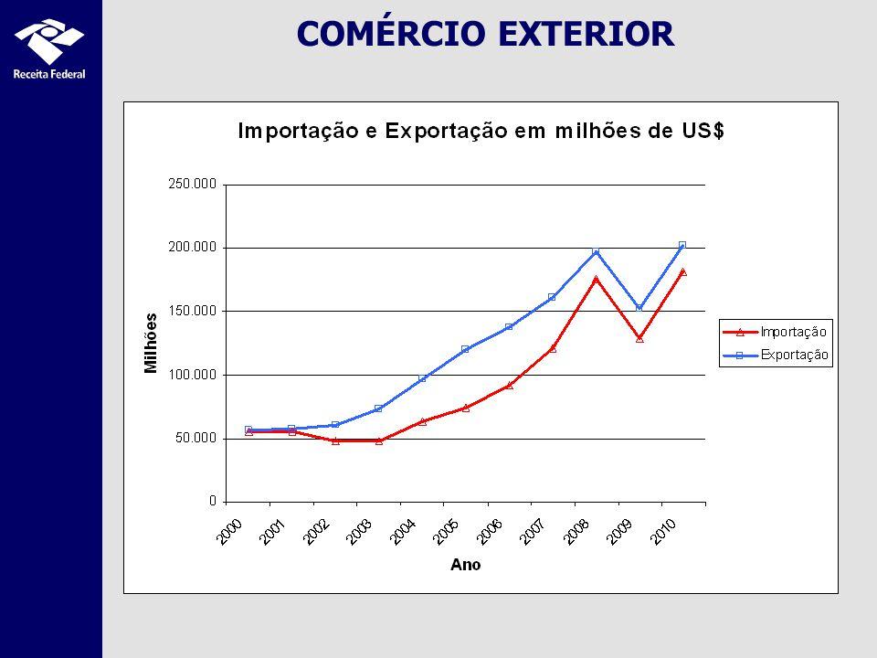 COMÉRCIO EXTERIOR 3