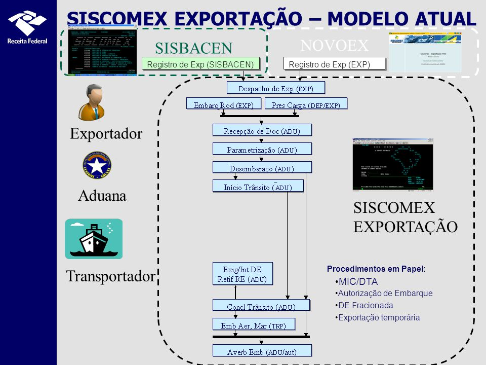 SISCOMEX EXPORTAÇÃO – MODELO ATUAL