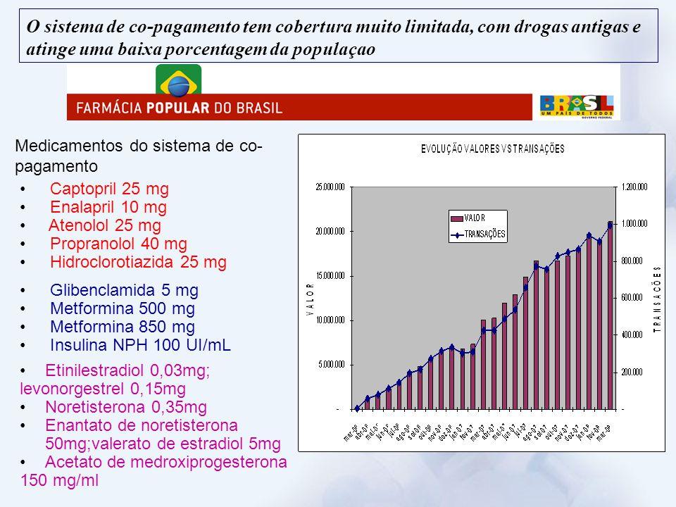 O sistema de co-pagamento tem cobertura muito limitada, com drogas antigas e atinge uma baixa porcentagem da populaçao