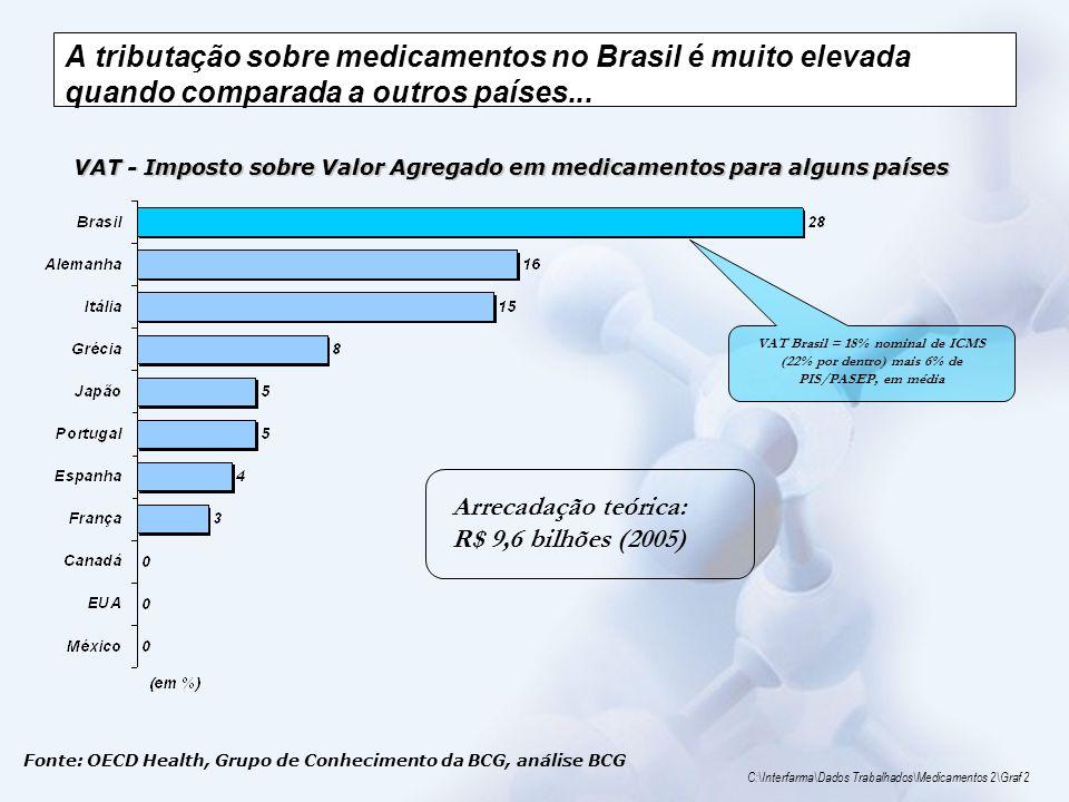 A tributação sobre medicamentos no Brasil é muito elevada quando comparada a outros países...