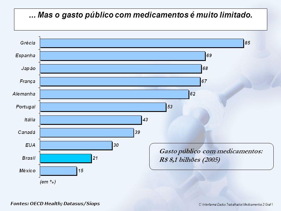 ... Mas o gasto público com medicamentos é muito limitado.