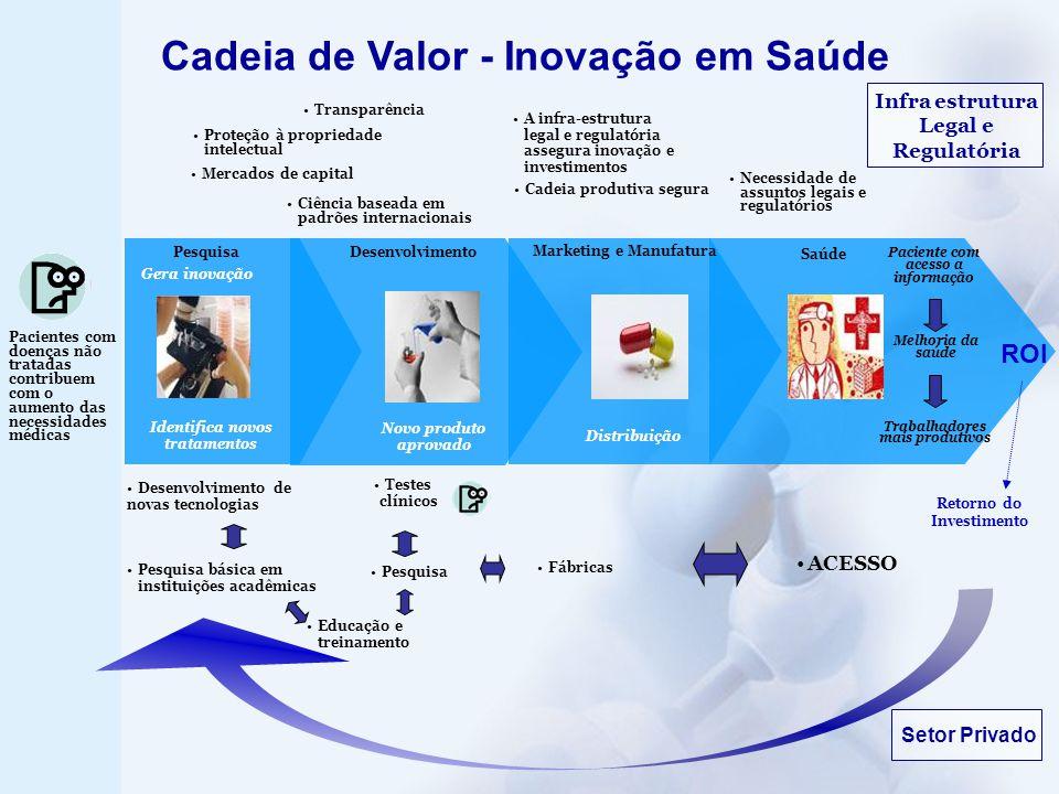 Cadeia de Valor - Inovação em Saúde