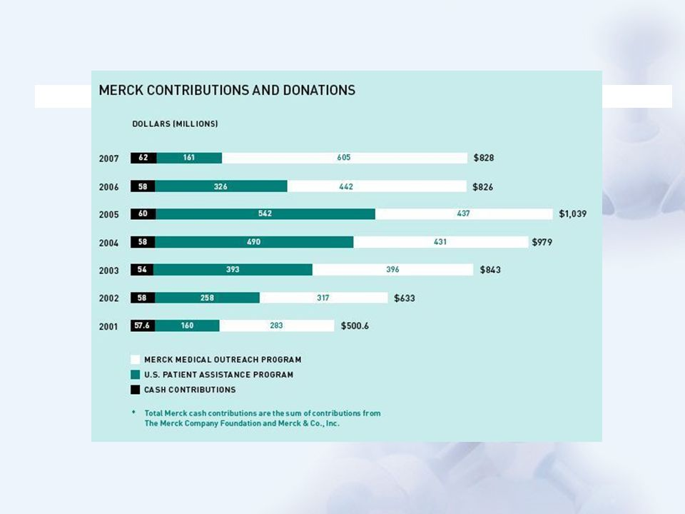 MSD investiu em 2008 quase U$ 1 milhão em programas sociais