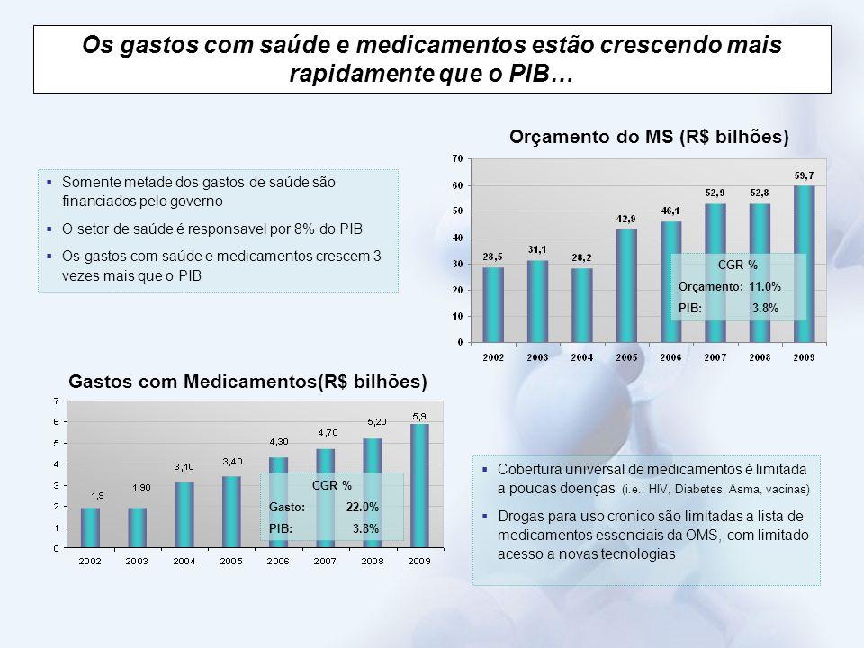 Orçamento do MS (R$ bilhões) Gastos com Medicamentos(R$ bilhões)