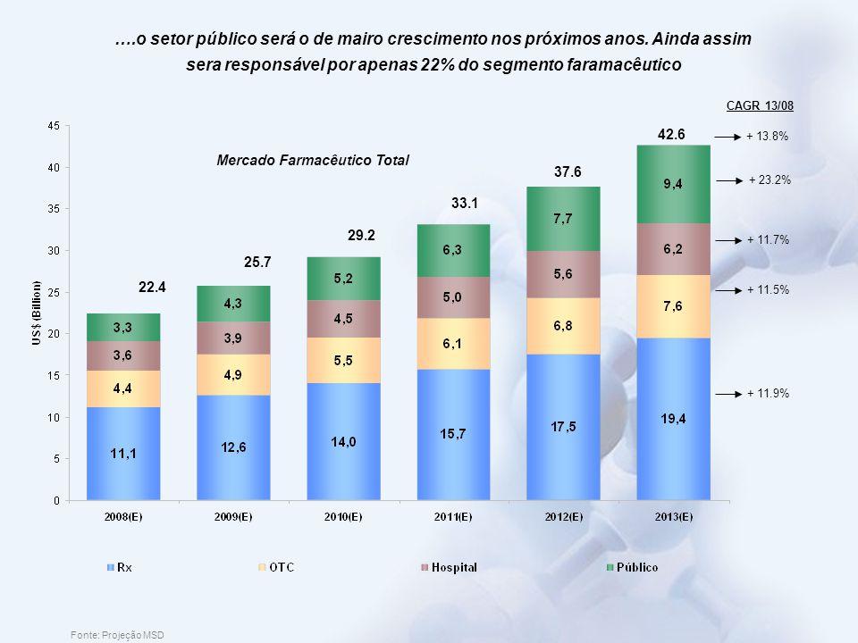 Mercado Farmacêutico Total