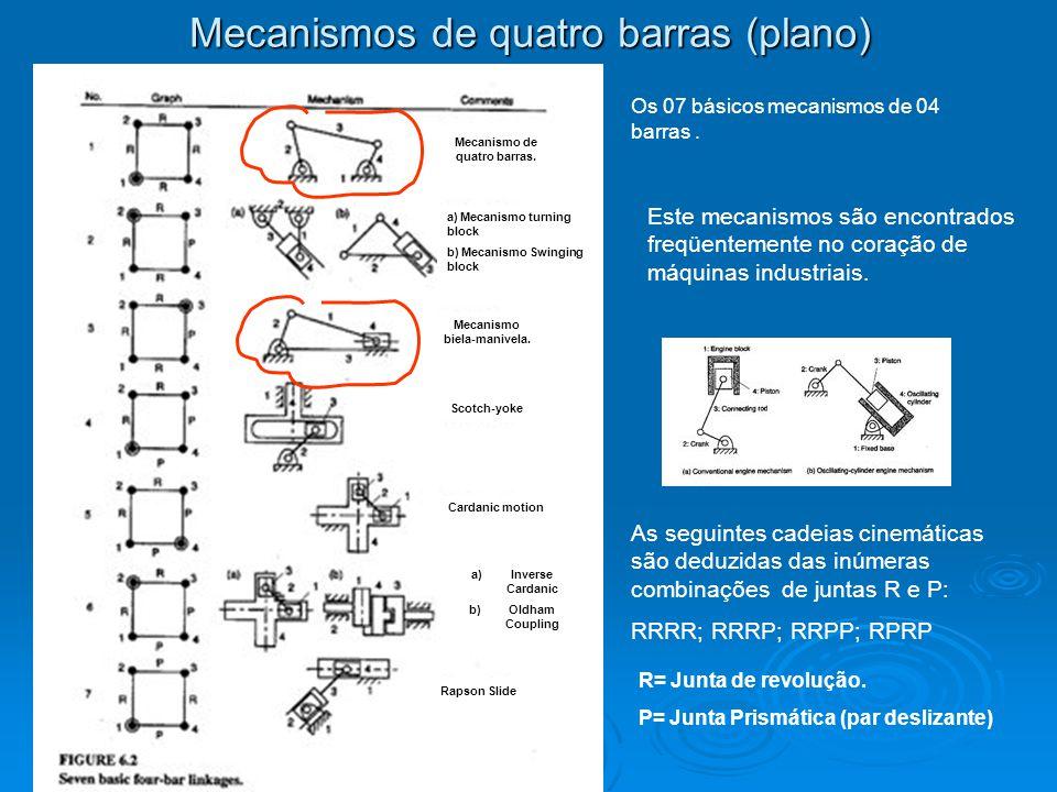 Mecanismos de quatro barras (plano)
