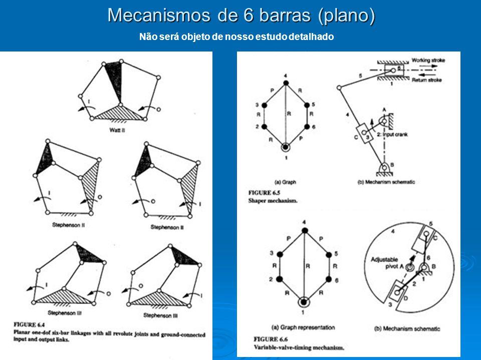Mecanismos de 6 barras (plano)