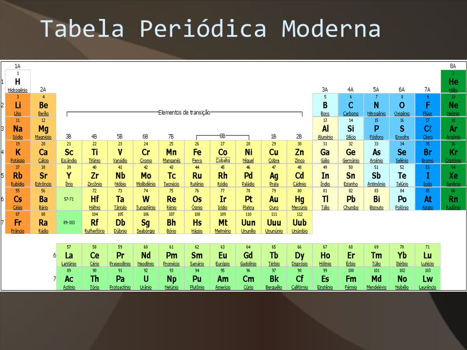 Tabela Periódica Moderna
