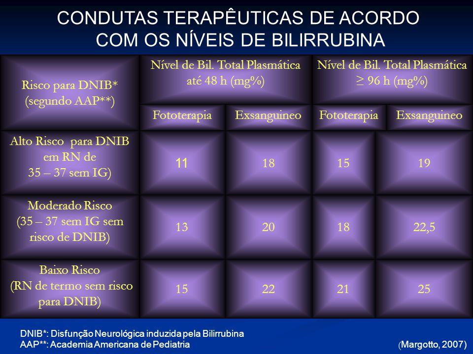 CONDUTAS TERAPÊUTICAS DE ACORDO COM OS NÍVEIS DE BILIRRUBINA