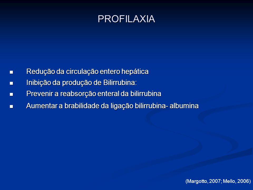 PROFILAXIA Redução da circulação entero hepática