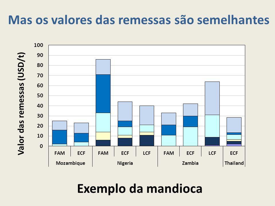 Mas os valores das remessas são semelhantes