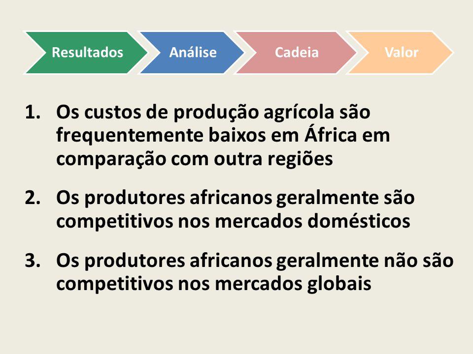 Resultados Análise. Cadeia. Valor. Os custos de produção agrícola são frequentemente baixos em África em comparação com outra regiões.