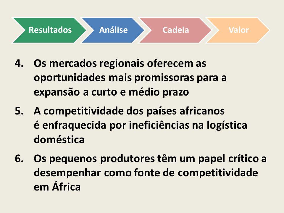 Resultados Análise. Cadeia. Valor. Os mercados regionais oferecem as oportunidades mais promissoras para a expansão a curto e médio prazo.