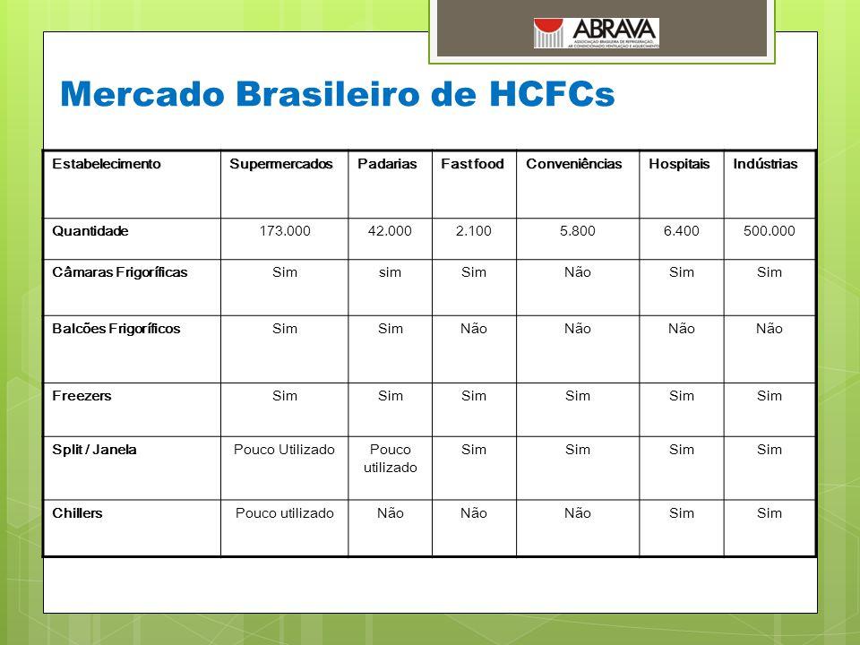 Mercado Brasileiro de HCFCs