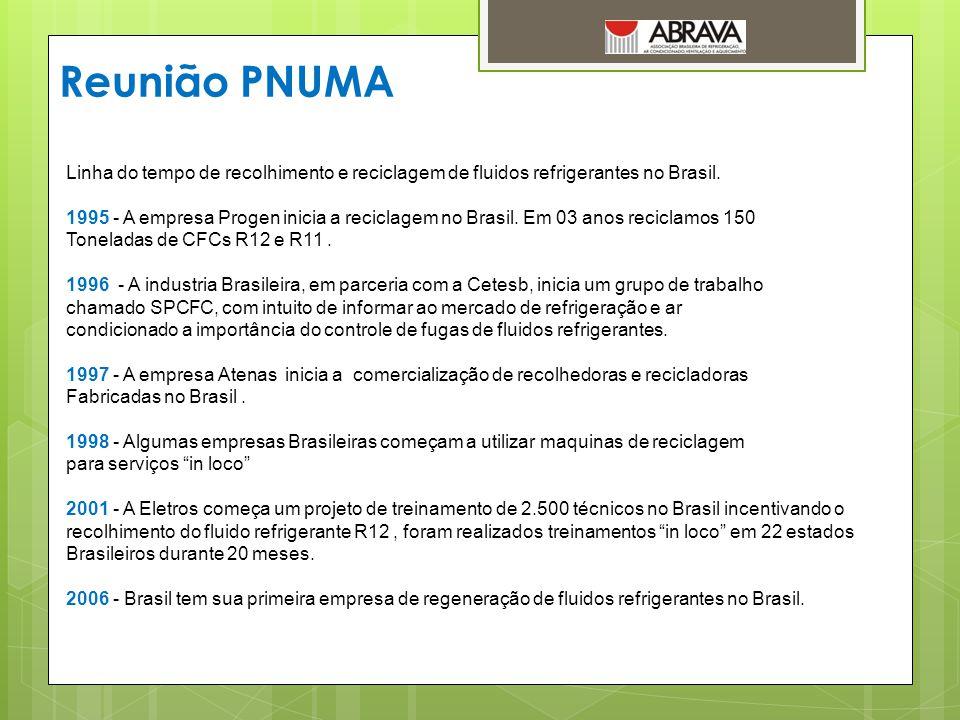 Reunião PNUMA Linha do tempo de recolhimento e reciclagem de fluidos refrigerantes no Brasil.