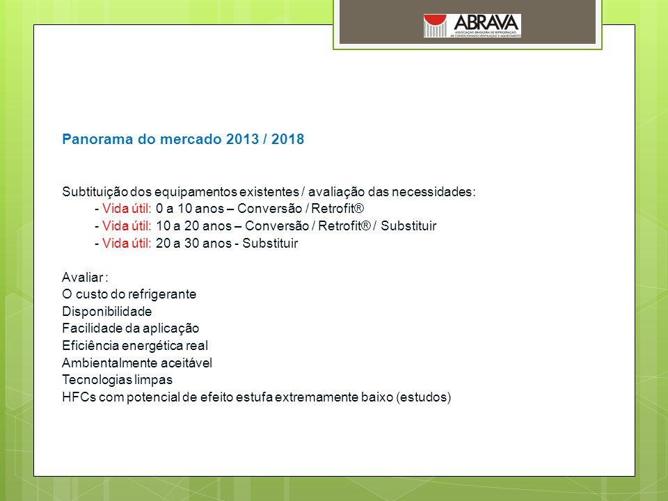 Panorama do mercado 2013 / 2018 Subtituição dos equipamentos existentes / avaliação das necessidades: