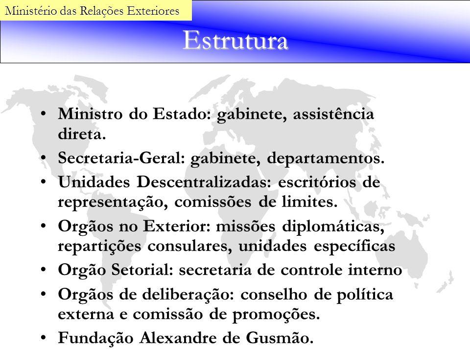Estrutura Ministro do Estado: gabinete, assistência direta.