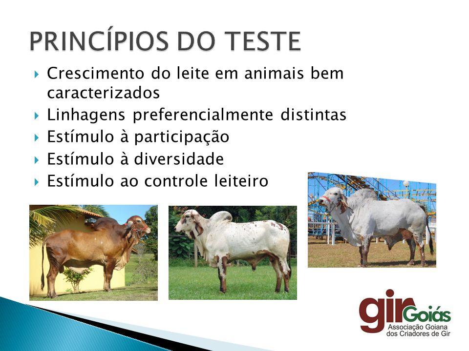 PRINCÍPIOS DO TESTE Crescimento do leite em animais bem caracterizados