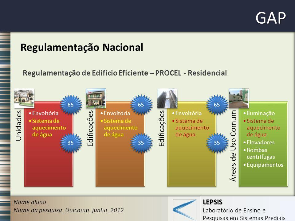 GAP Regulamentação Nacional