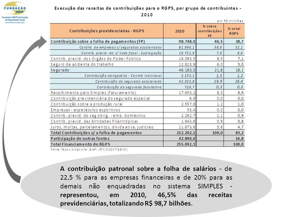 A contribuição patronal sobre a folha de salários - de 22,5 % para as empresas financeiras e de 20% para as demais não enquadradas no sistema SIMPLES - representou, em 2010, 46,5% das receitas previdenciárias, totalizando R$ 98,7 bilhões.