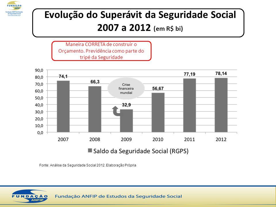 Evolução do Superávit da Seguridade Social 2007 a 2012 (em R$ bi)