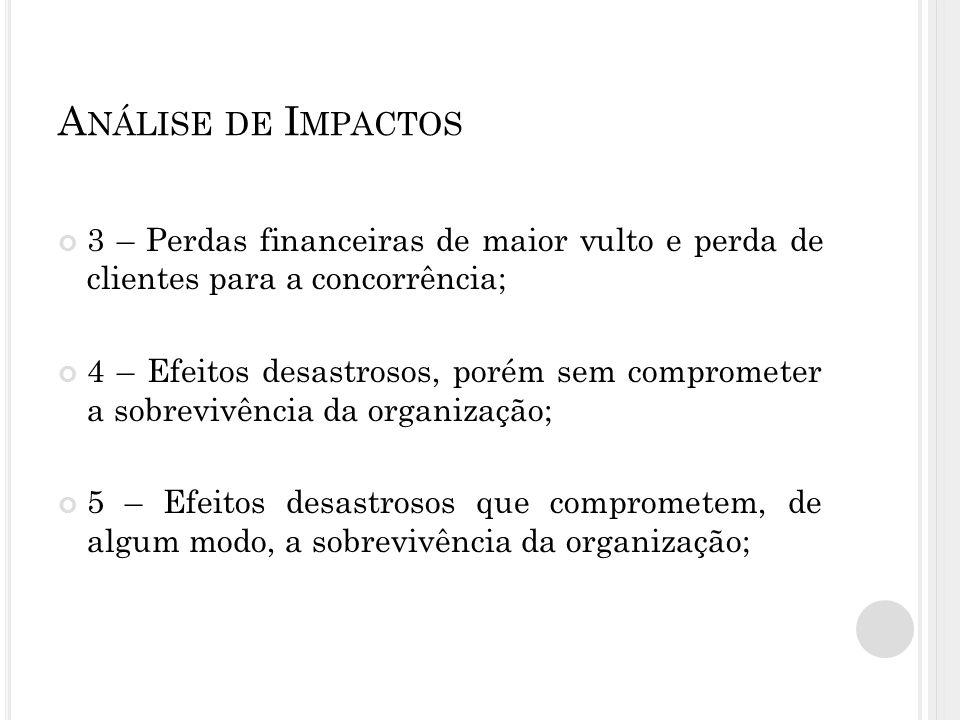 Análise de Impactos 3 – Perdas financeiras de maior vulto e perda de clientes para a concorrência;