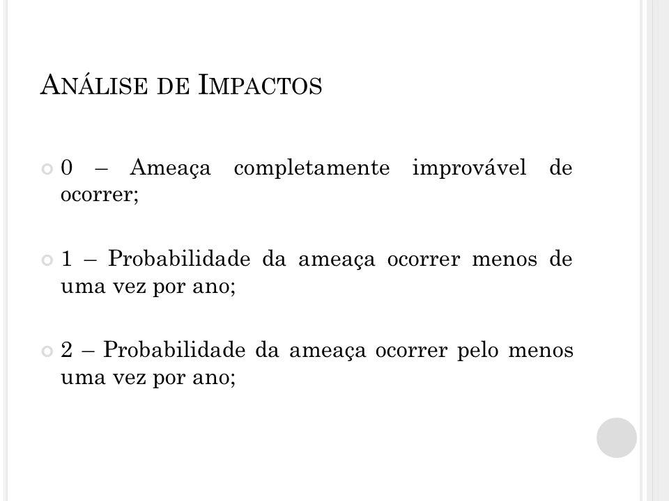 Análise de Impactos 0 – Ameaça completamente improvável de ocorrer;