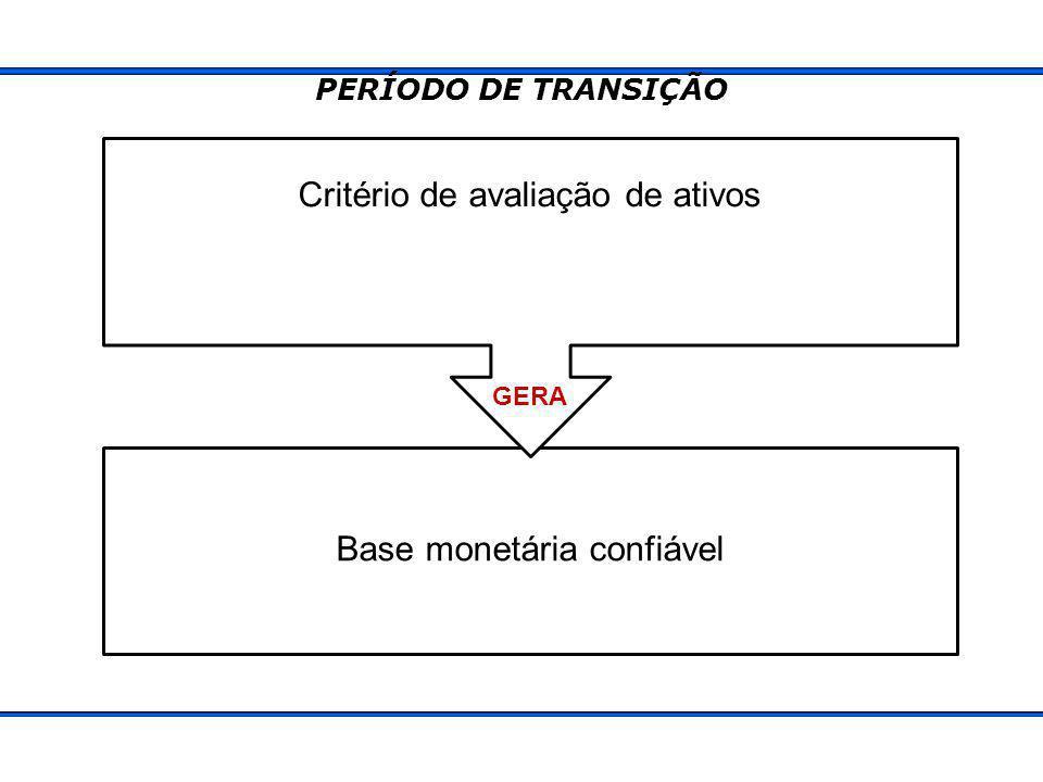 Critério de avaliação de ativos Base monetária confiável