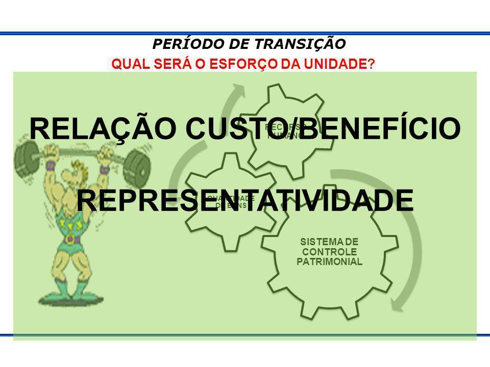 QUAL SERÁ O ESFORÇO DA UNIDADE RELAÇÃO CUSTO/BENEFÍCIO