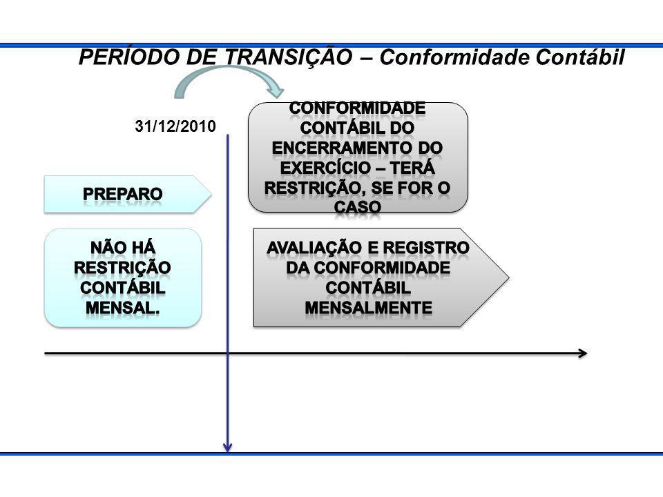 PERÍODO DE TRANSIÇÃO – Conformidade Contábil