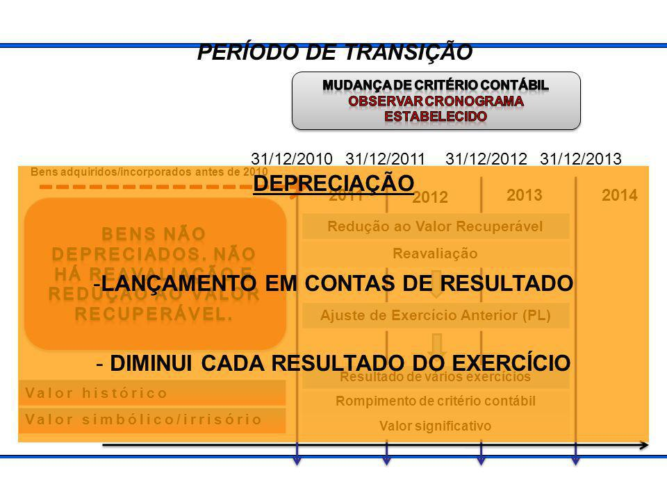 LANÇAMENTO EM CONTAS DE RESULTADO
