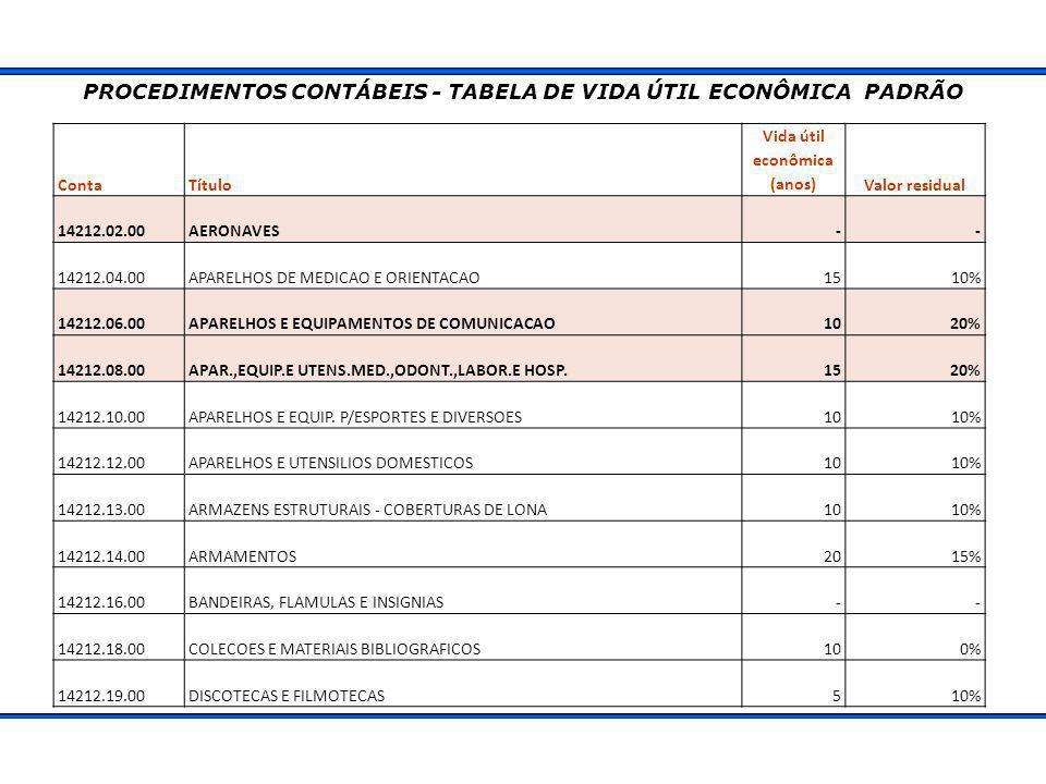 PROCEDIMENTOS CONTÁBEIS - TABELA DE VIDA ÚTIL ECONÔMICA PADRÃO