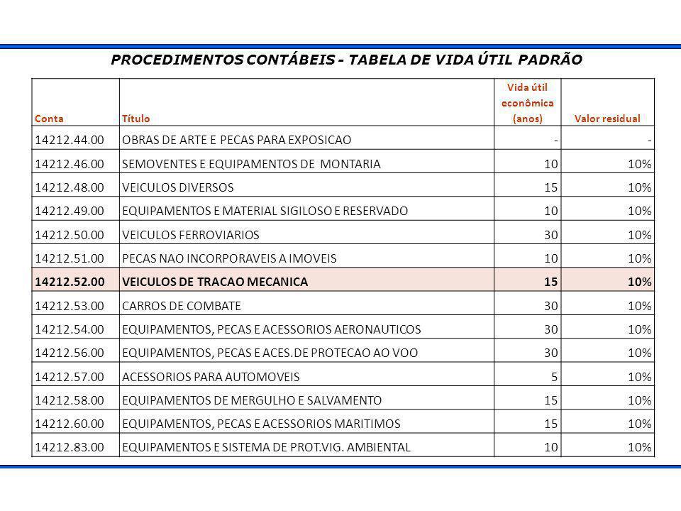 PROCEDIMENTOS CONTÁBEIS - TABELA DE VIDA ÚTIL PADRÃO