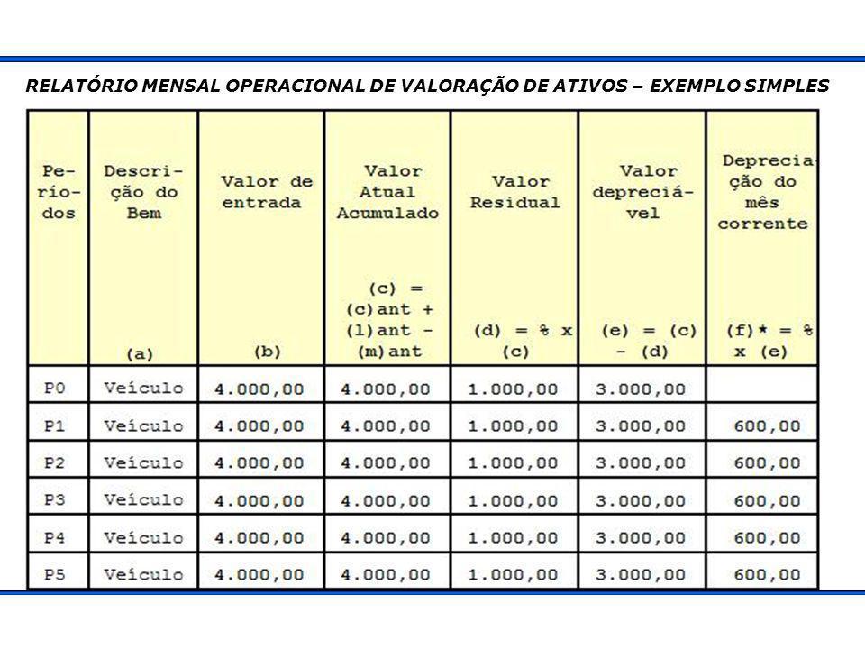 RELATÓRIO MENSAL OPERACIONAL DE VALORAÇÃO DE ATIVOS – EXEMPLO SIMPLES