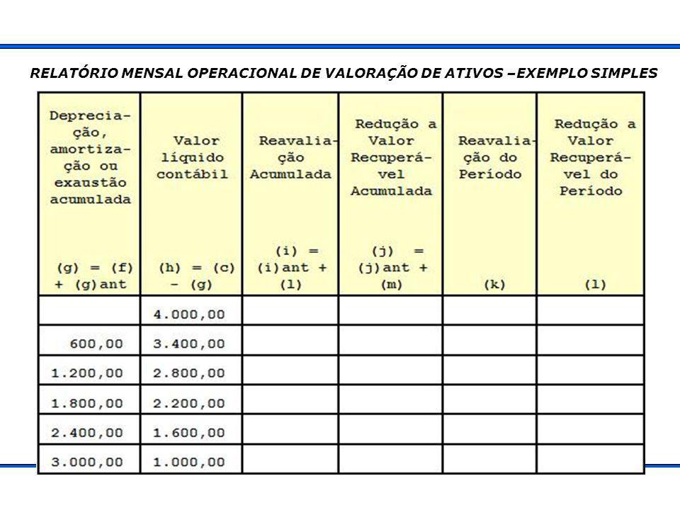 RELATÓRIO MENSAL OPERACIONAL DE VALORAÇÃO DE ATIVOS –EXEMPLO SIMPLES