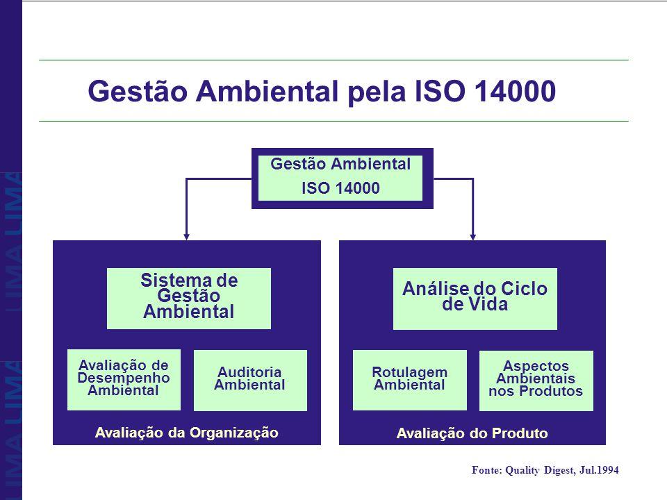 Gestão Ambiental pela ISO 14000