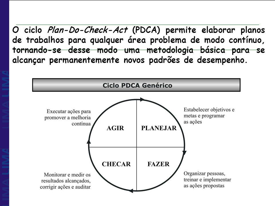 O ciclo Plan-Do-Check-Act (PDCA) permite elaborar planos de trabalhos para qualquer área problema de modo contínuo, tornando-se desse modo uma metodologia básica para se alcançar permanentemente novos padrões de desempenho.