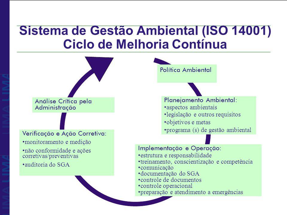 Sistema de Gestão Ambiental (ISO 14001) Ciclo de Melhoria Contínua