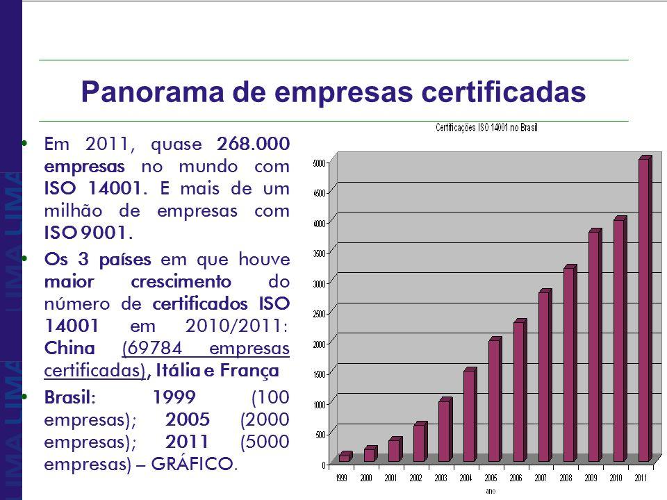 Panorama de empresas certificadas